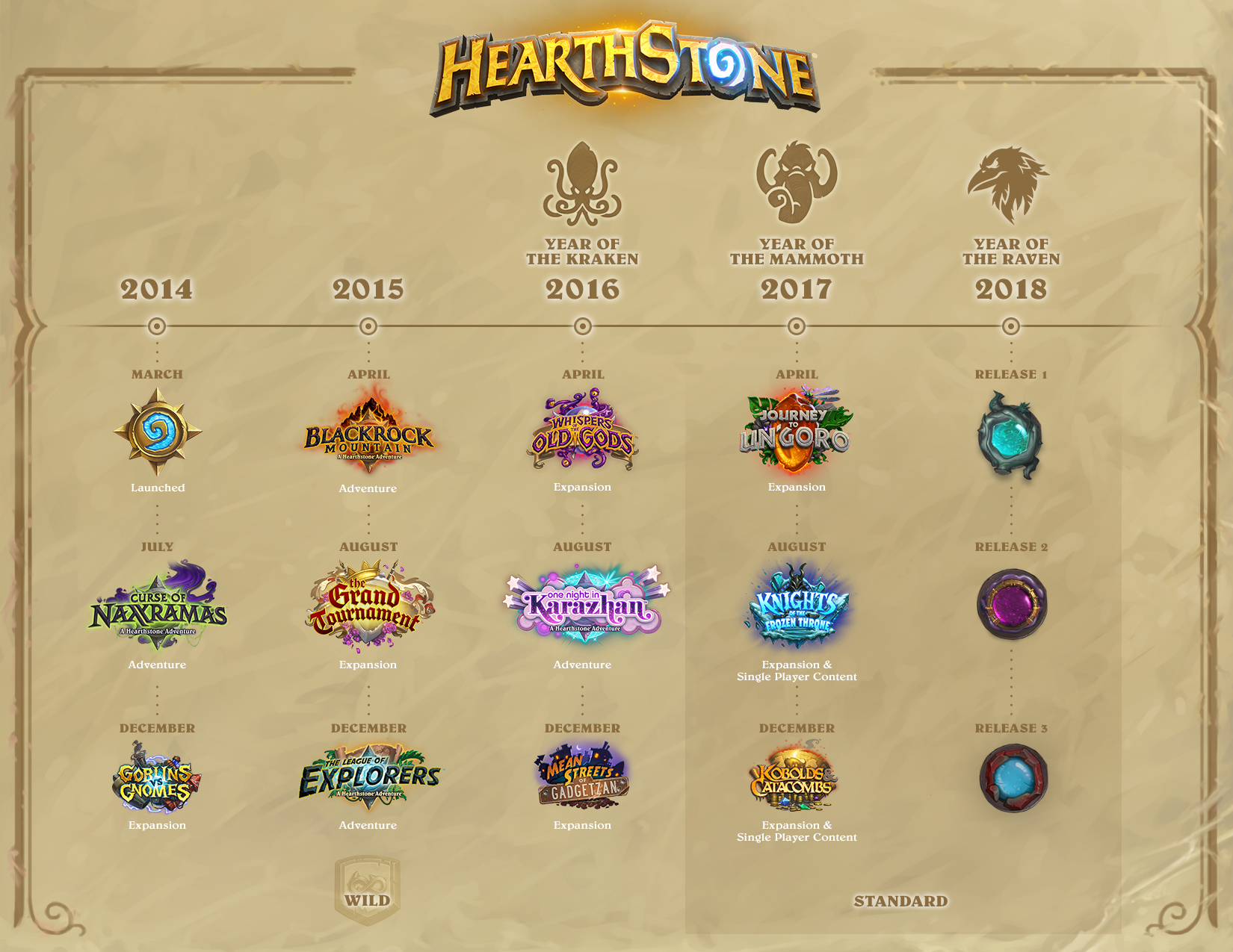 Hearthstone rotation 2020