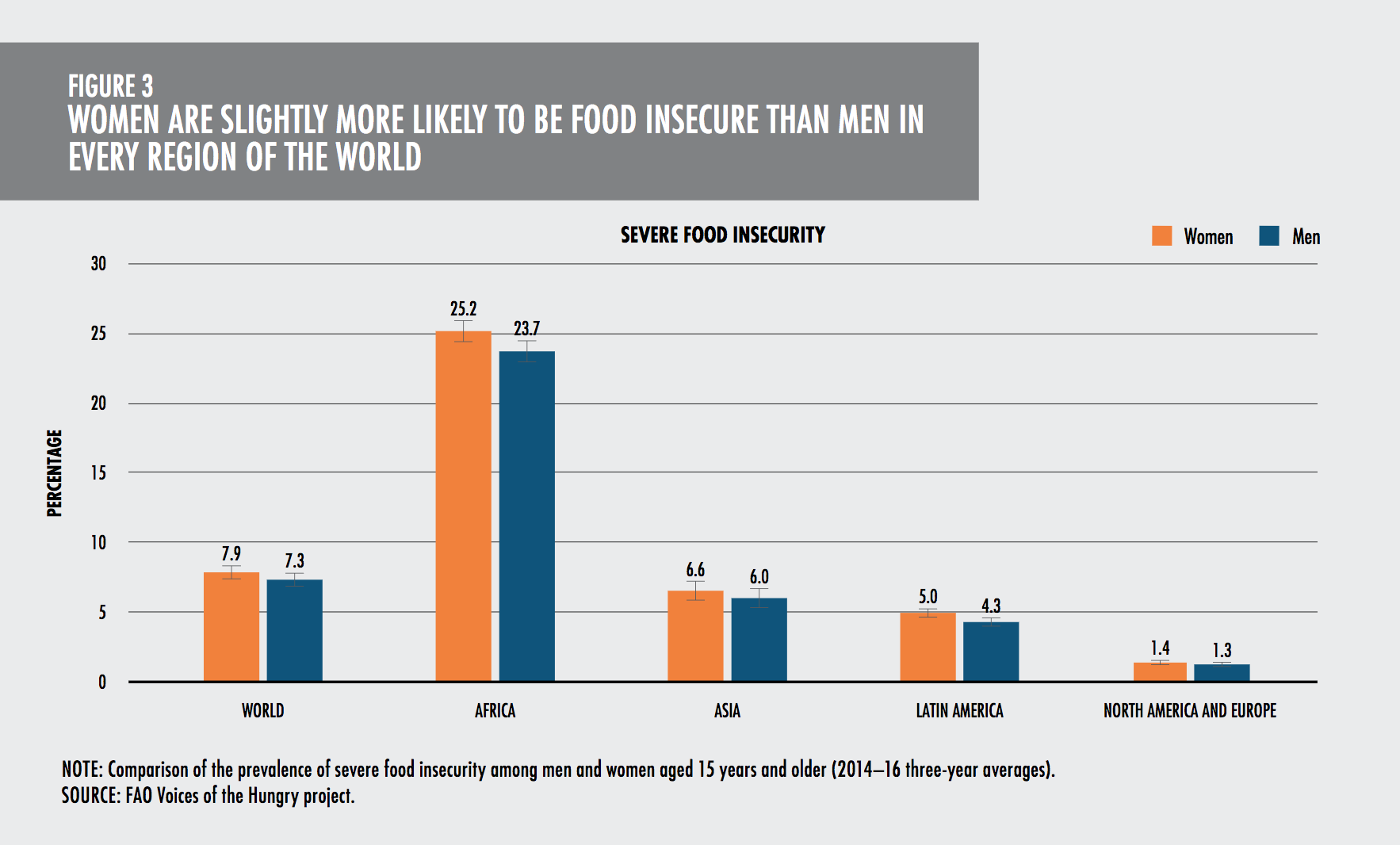 World Hunger Rising Again -- And It's Worst In