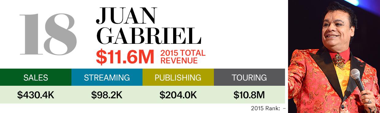 Taylor Swift tops Billboard's top money-makers list of 2015