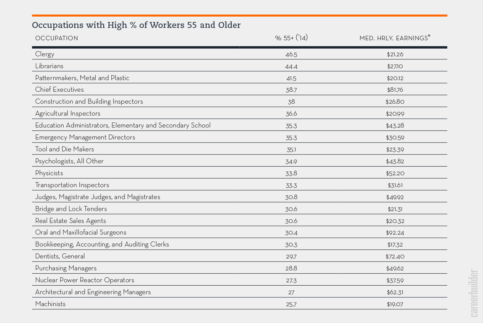 top occupations for workers over finance so what can workers young and old make of this data well if you re 55 and older and in one of these fields you know that you re in one of the top
