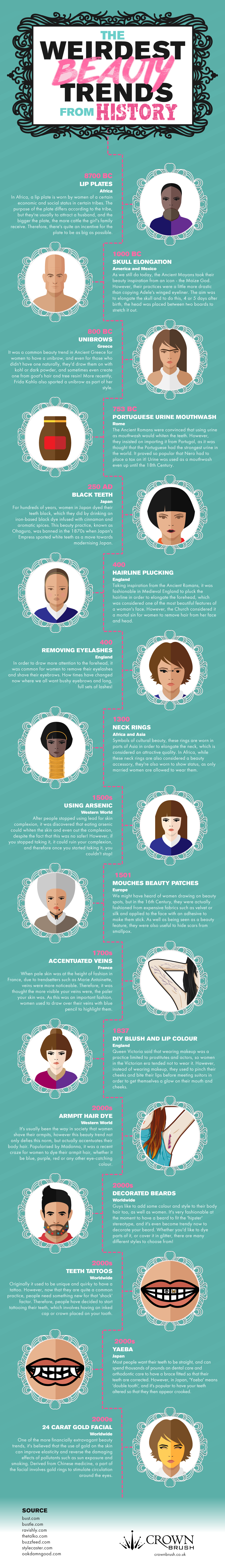 Check Out Some Of The Strangest Beauty Trends From