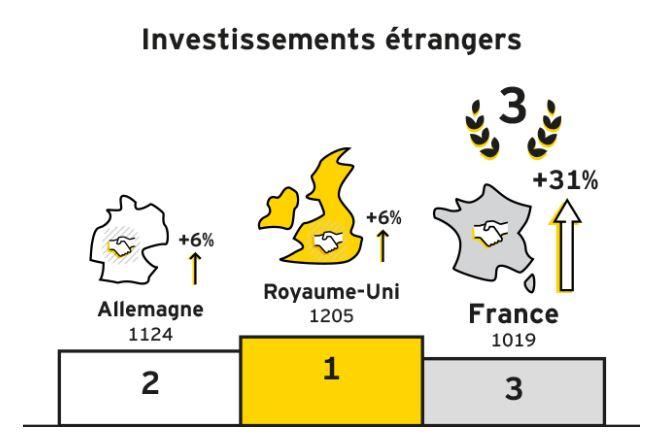 La France bat des records d'attractivité, un peu grâce à Macron et beaucoup au