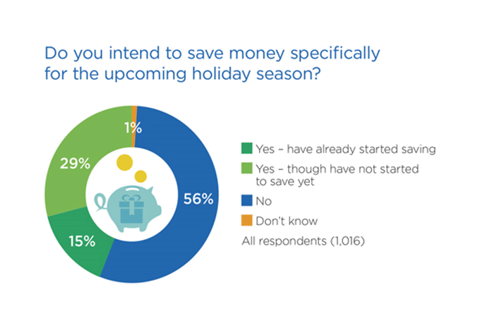 Worried About Holiday Spending? Approach It Like An