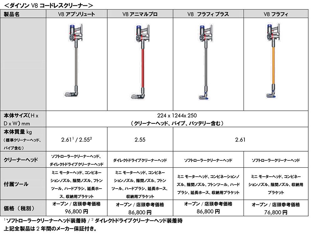 Engadget Japanese日本版ダイソン「V8コードレスクリーナー」を5月27日に発売。吸引力アップと運転時間が従来の倍に
