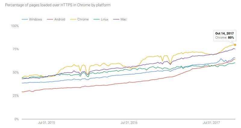 Percentage of pages loaded over HTTPS in Chrome by platform