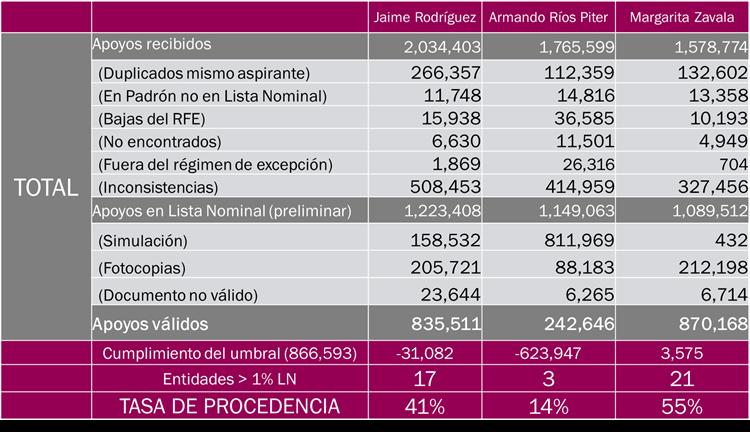 Ni el Bronco ni Ríos Piter cumplen con los requisitos de firmas para candidatura independiente:
