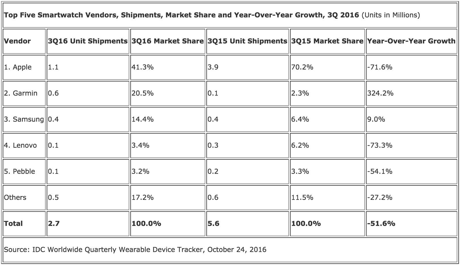 IDC's smartwatch market share estimates for Q3 2016