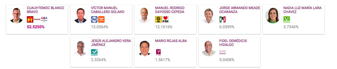 Los (virtuales) ganadores de las gubernaturas que se votaron en la elección