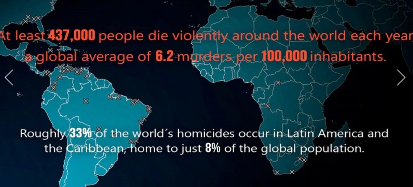 Uno de cada 4 homicidios en el mundo sucede en estos 4 países (uno de ellos es