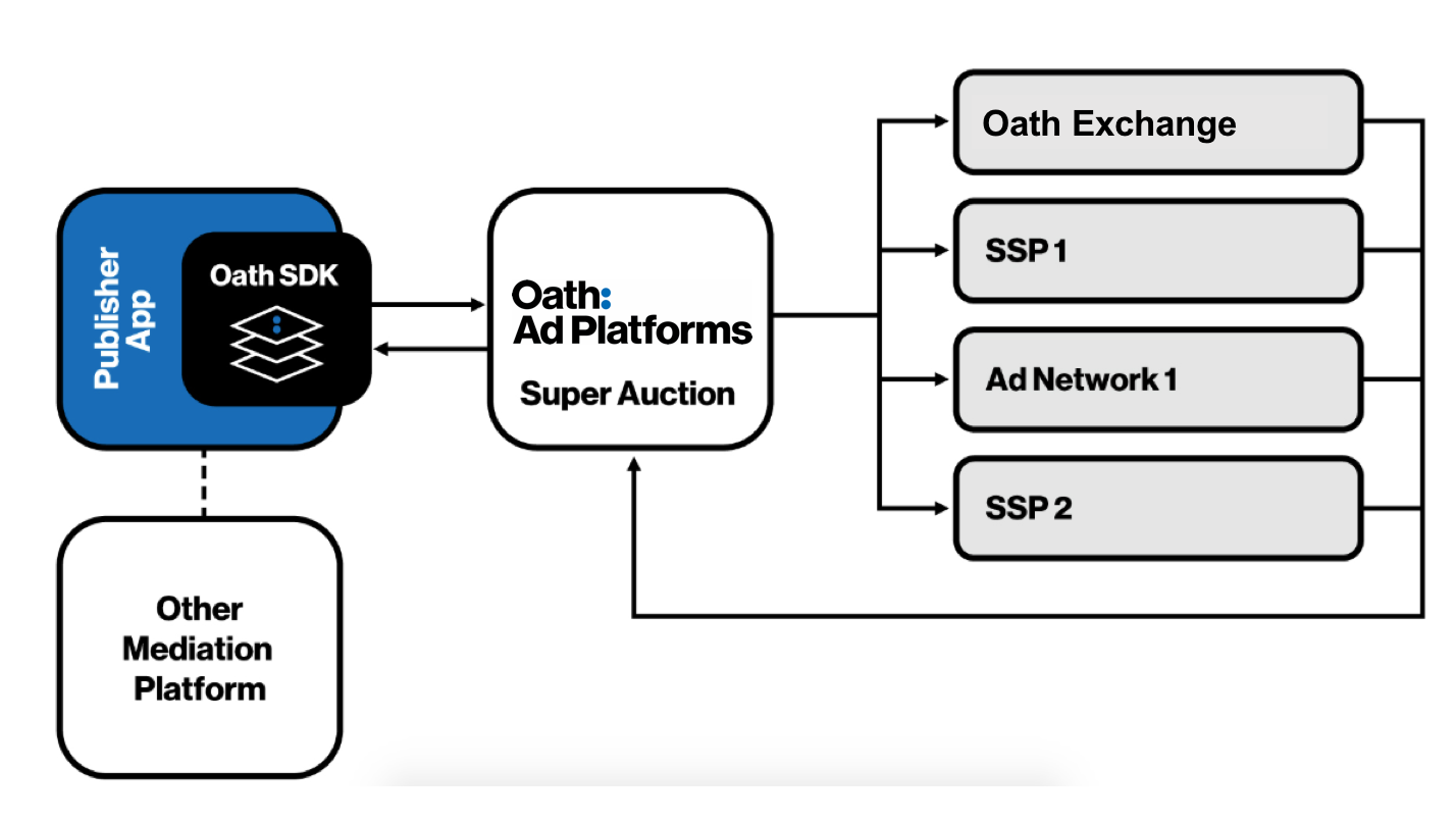 Diagram showing Super Auction