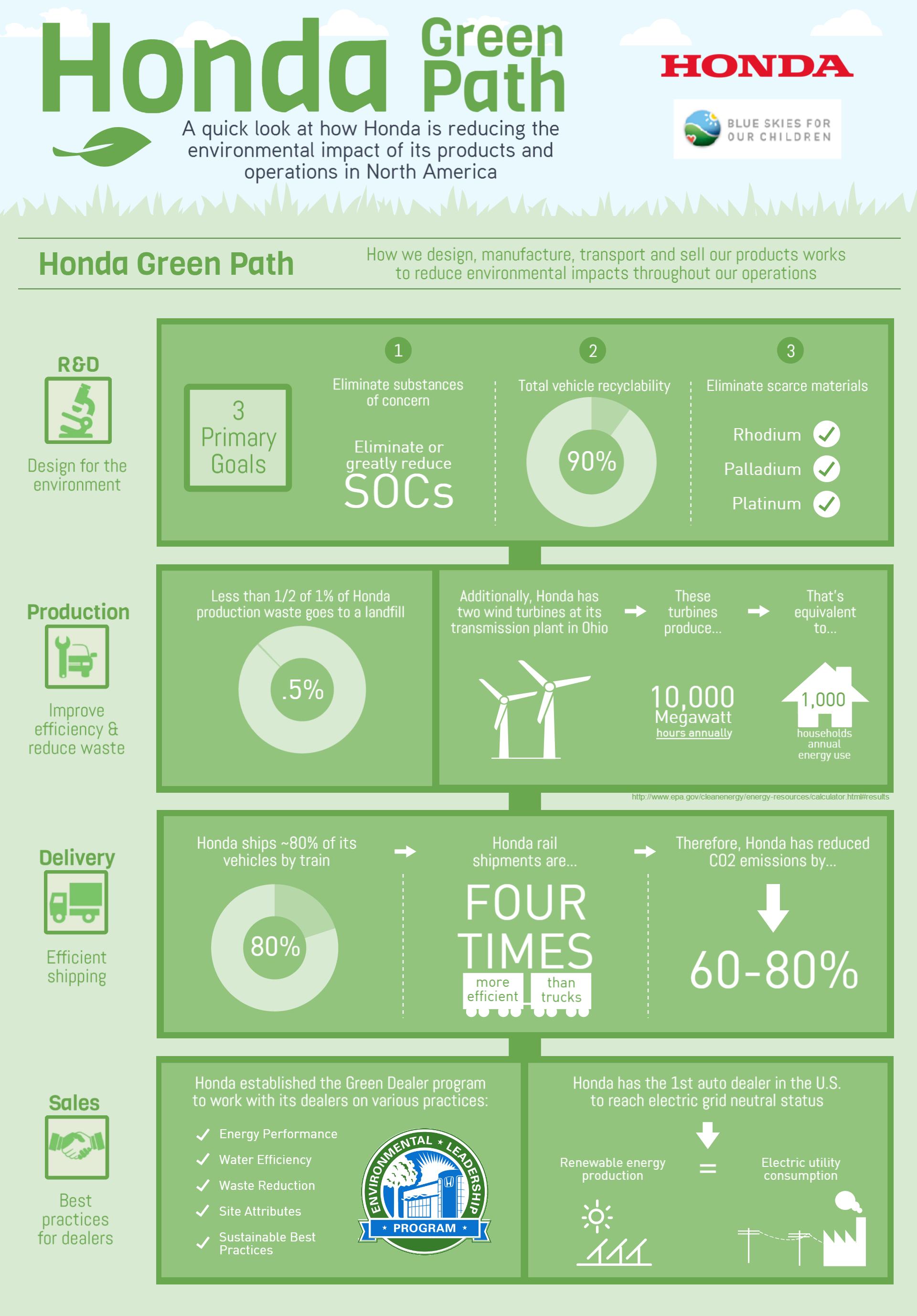 Honda green path infographic