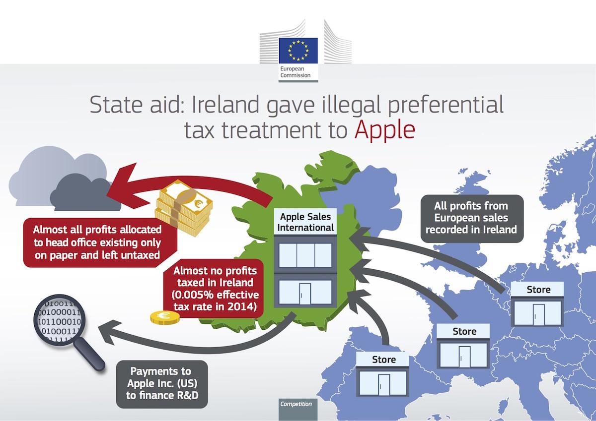 European Commission Apple Tax