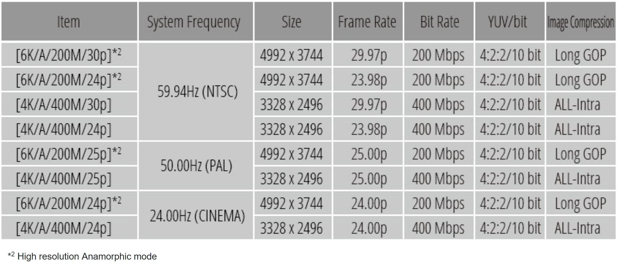 Panasonic's GH5 can now shoot widescreen 6K video