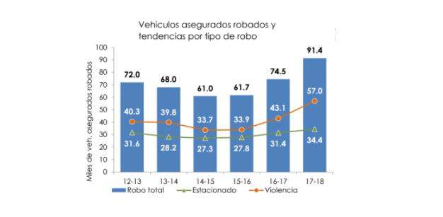MÉXICO ROMPE RÉCORD EN ROBO DE AUTOS