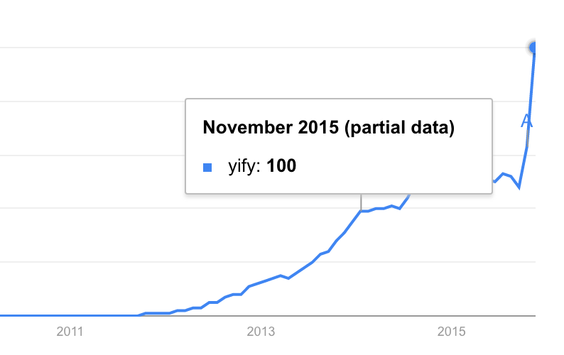 YIFY: The rise and fall of the world's most prolific movie