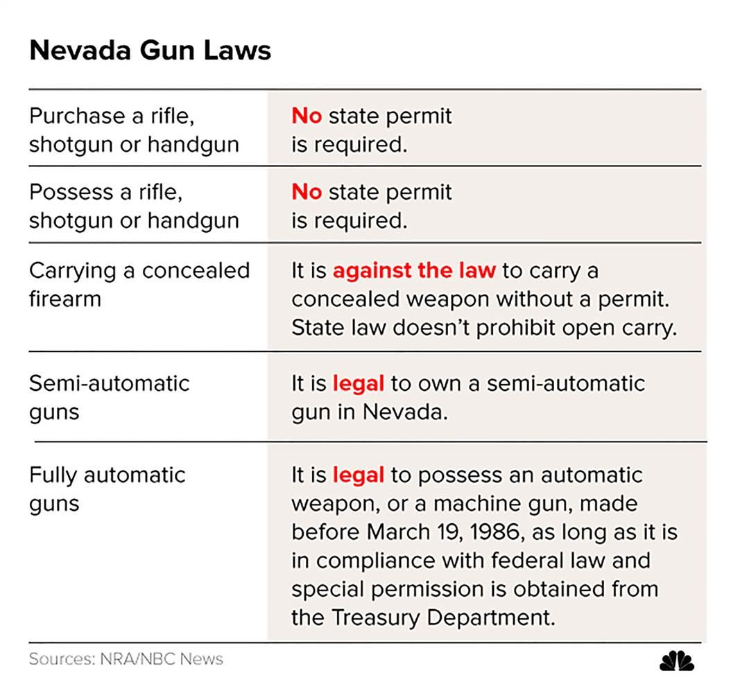 two nevada gun shops say stephen paddock passed background checks