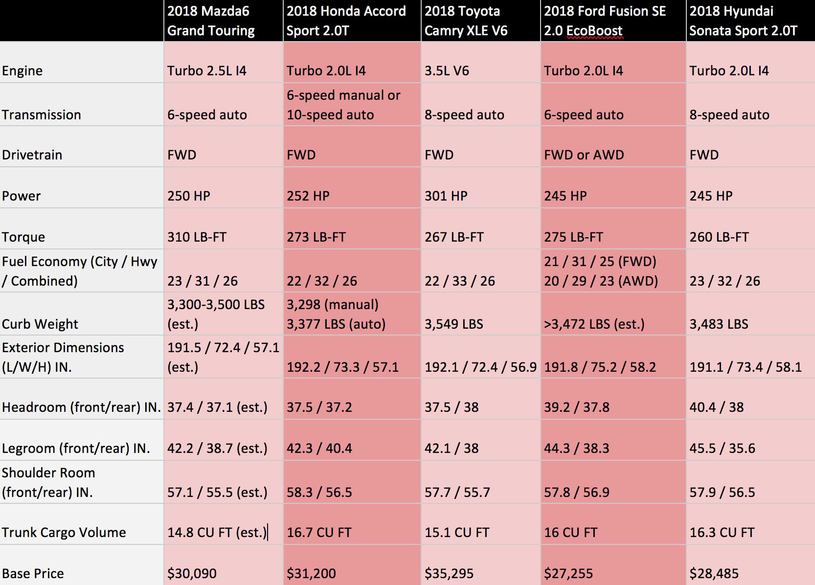 Comparison chart of midsize family sedans