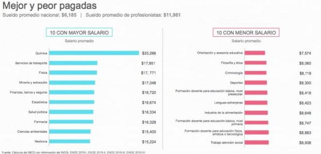 Las carreras mejor pagadas en México no son las que te