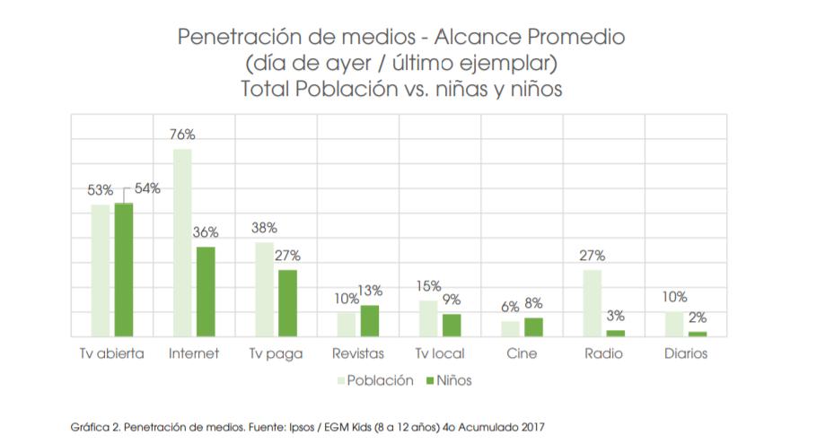 Los 10 programas de tv que más ven los niños mexicanos no son