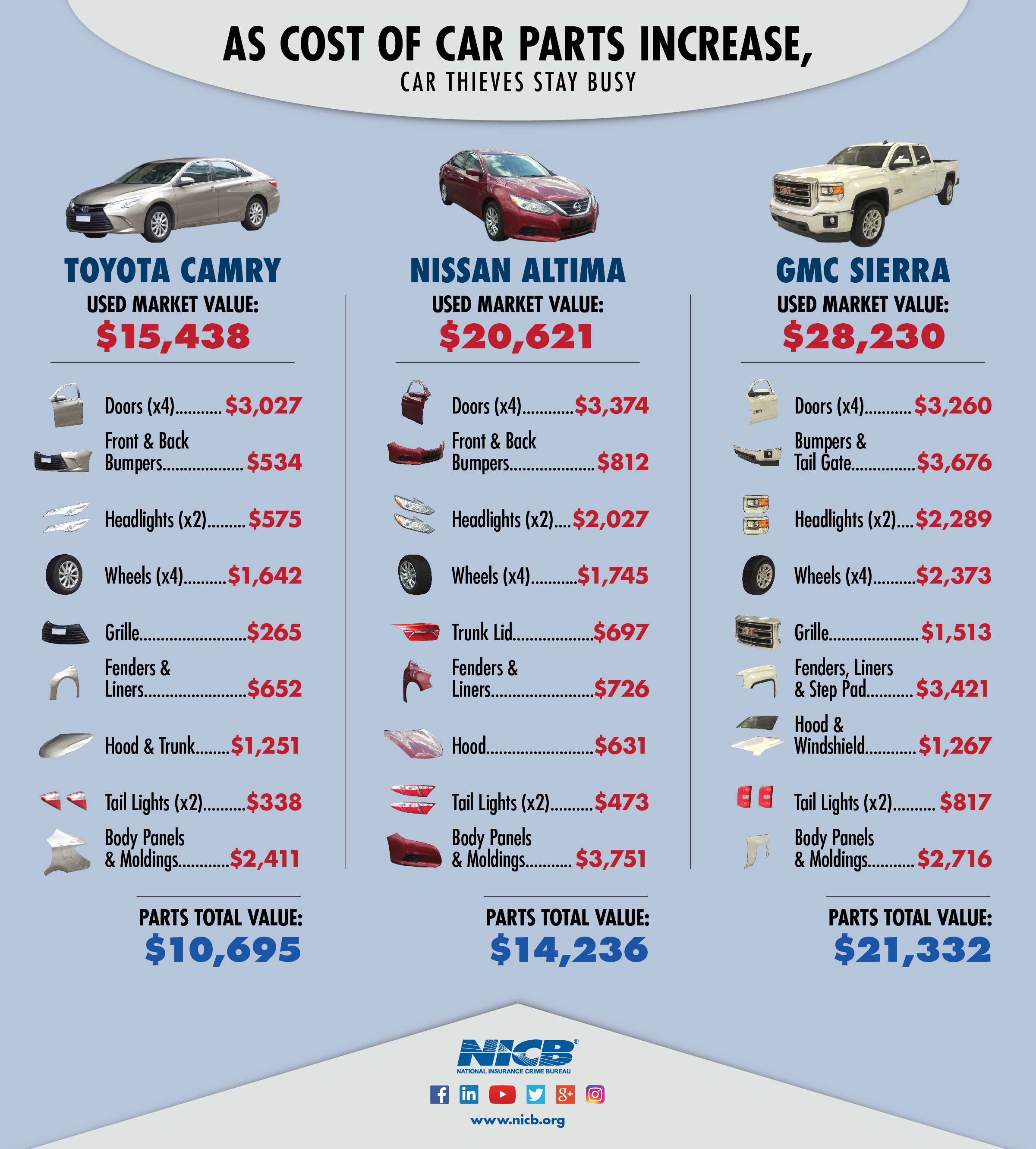 Sell Car For Parts >> Vehicle Parts Prices Are Rising And So Are Vehicle Thefts Nicb