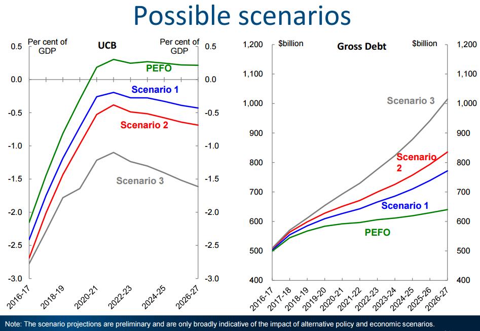 Possible scenarios for easing Australia's