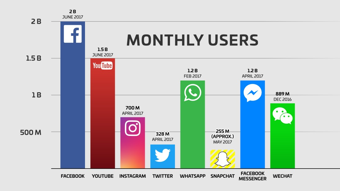 How Social Media Is Playing An Important Role In Real