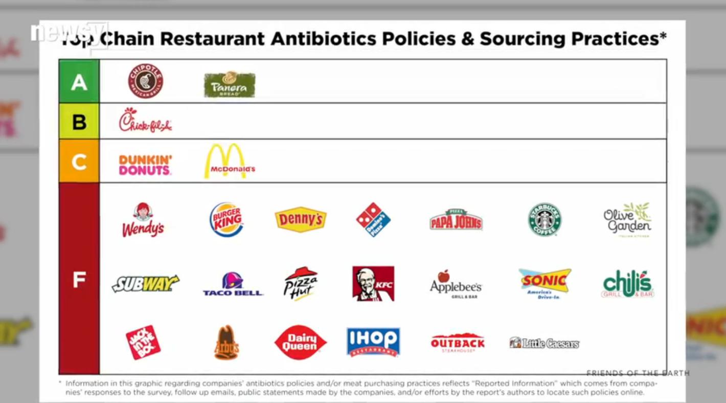 11 Restaurant Chains Get F Grade For Antibiotics In Meat