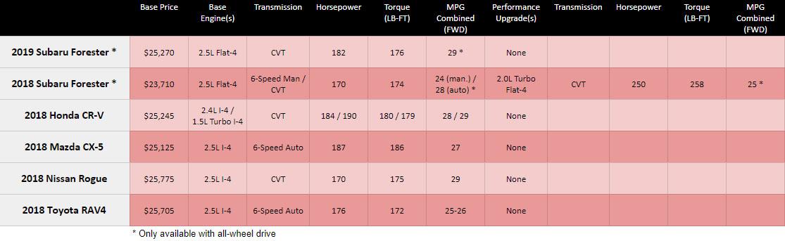 2019 Subaru Forester Vs Honda Cr V Toyota Rav4 Mazda Cx 5 And