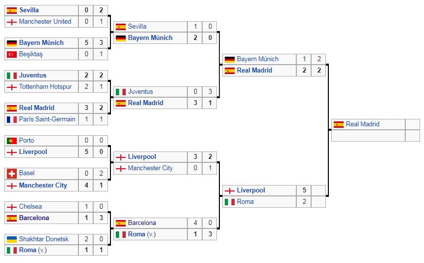 Estos son los equipos que jugarán la final de la Champions