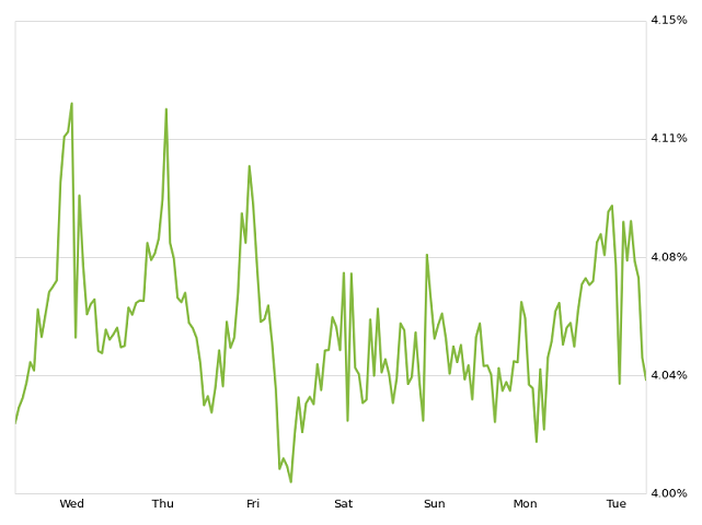 30 year mortgage rate chart