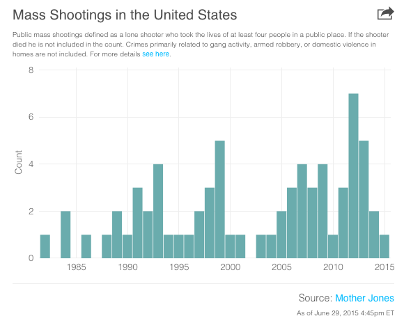 the issue of gun control in the united states How do mass shootings affect public opinion on this issue gun ownership in the united states is states with stricter gun control laws have.