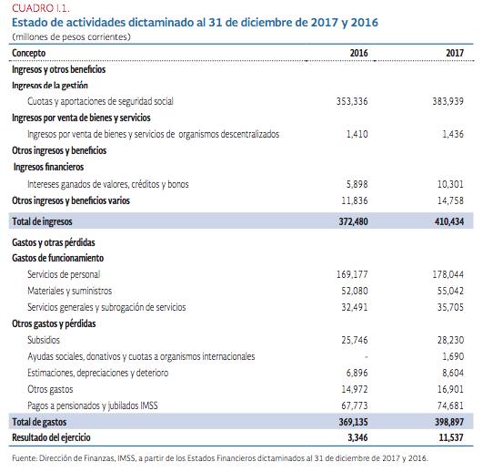 Estado de actividades del IMSS dictaminado al 31 de diciembre de 2017 y
