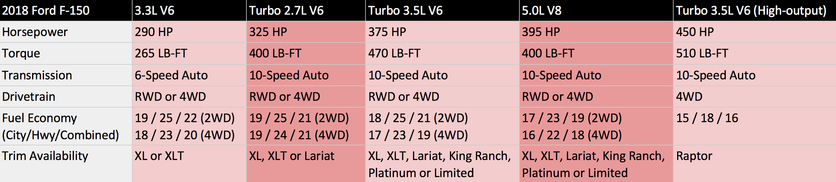 2018 Ford F-150 powertrain chart