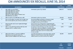 GM Recall Chart