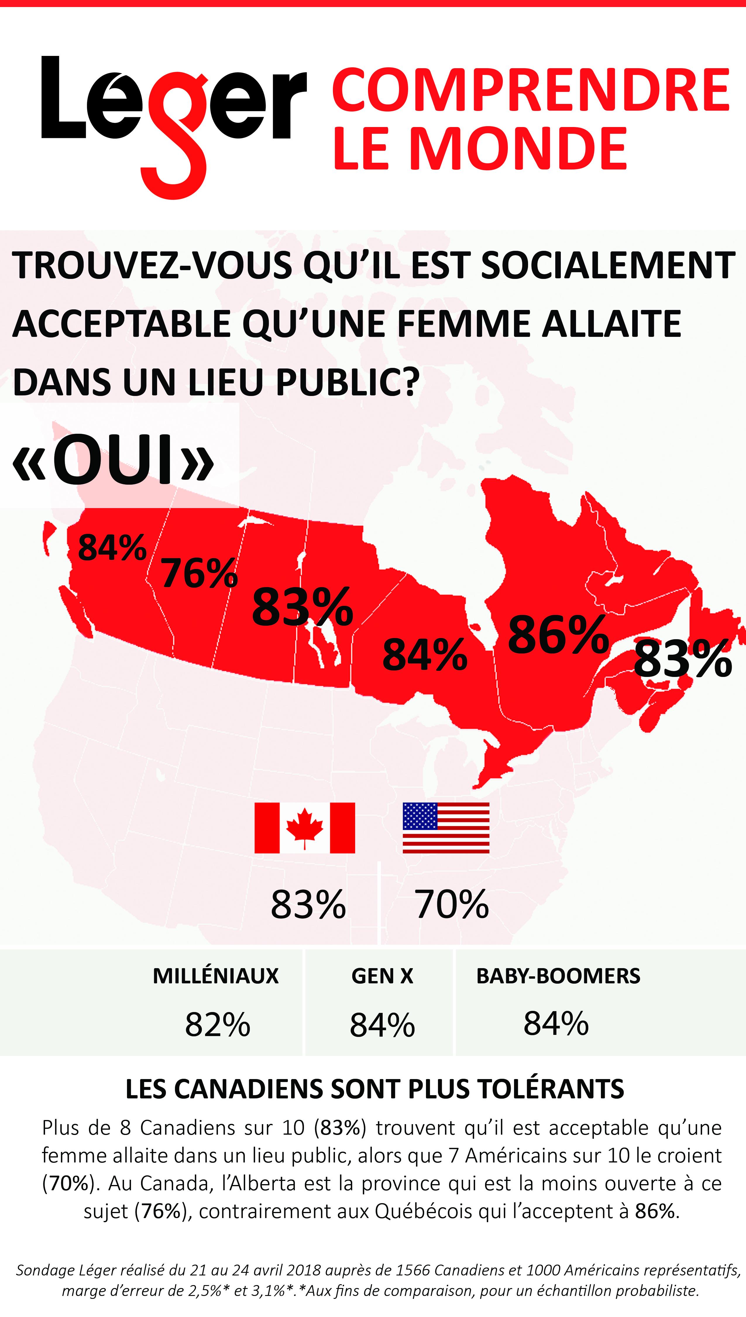 L'allaitement en public est mieux accepté au Québec qu'ailleurs au pays, selon un sondage