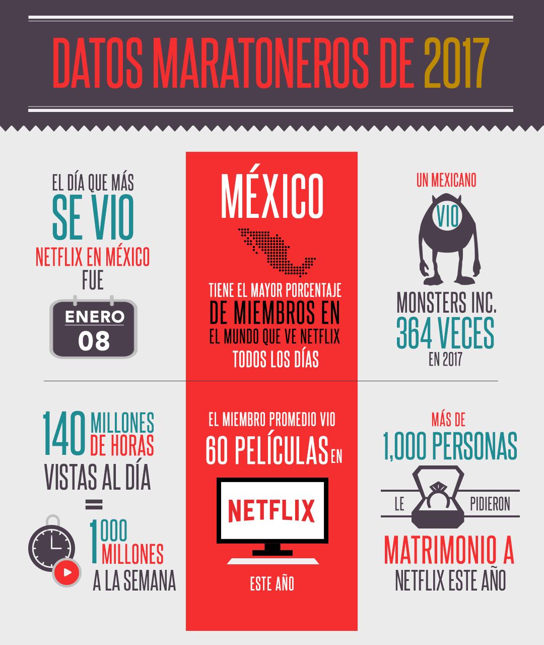 En números (y dibujos) así nos comportamos los mexicanos en