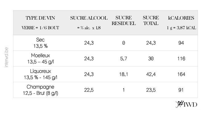 Combien de sucre y a t il dans un verre de vin - Combien de calories dans une coupe de champagne ...