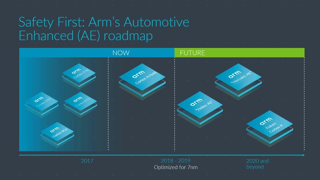 Cortex A76AE roadmap