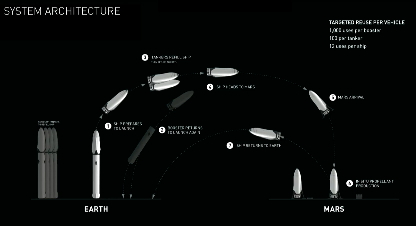 Elon musk 39 s grand plan to colonize mars for Passengers spaceship