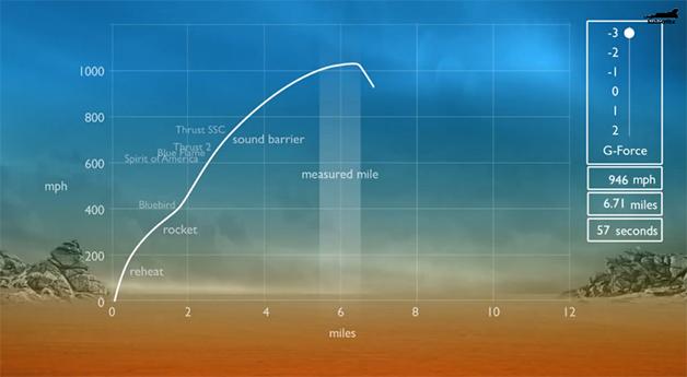 【ビデオ】超音速ロケット車での時速1600km超えの挑戦をCGでシミュレーションして詳しく解説!