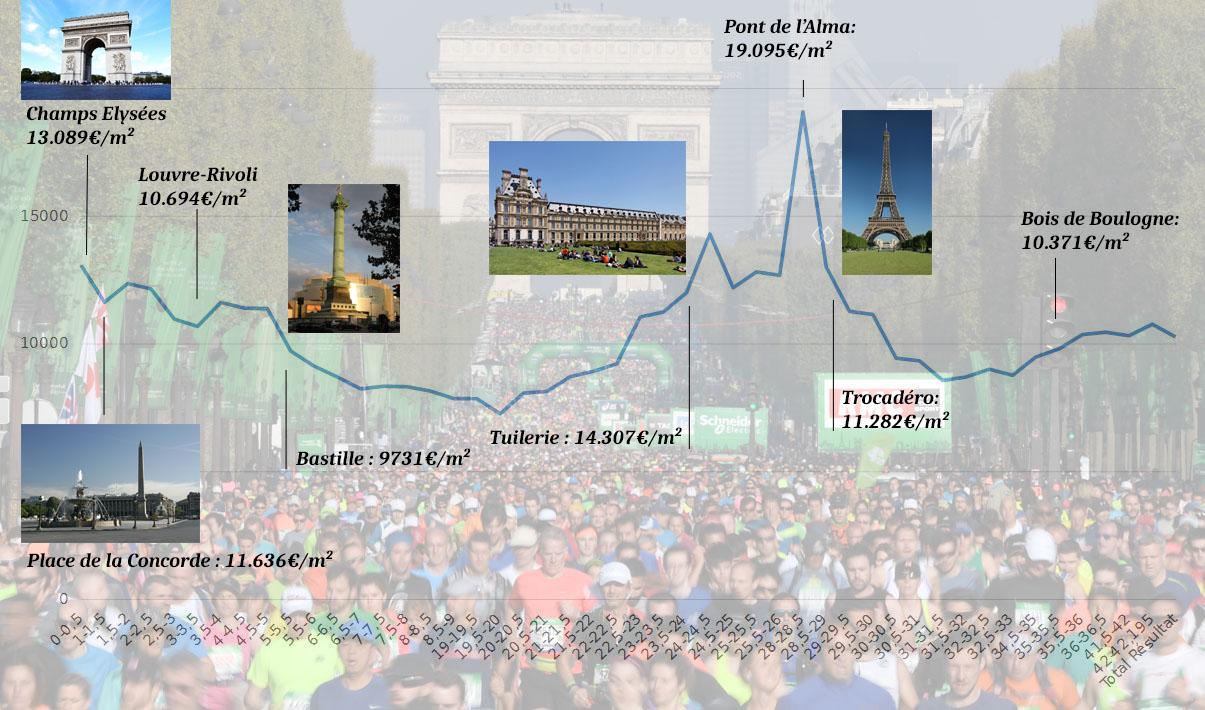 Marathon de Paris 2018: découvrez notre courbe des prix de l'immobilier à chaque étape du