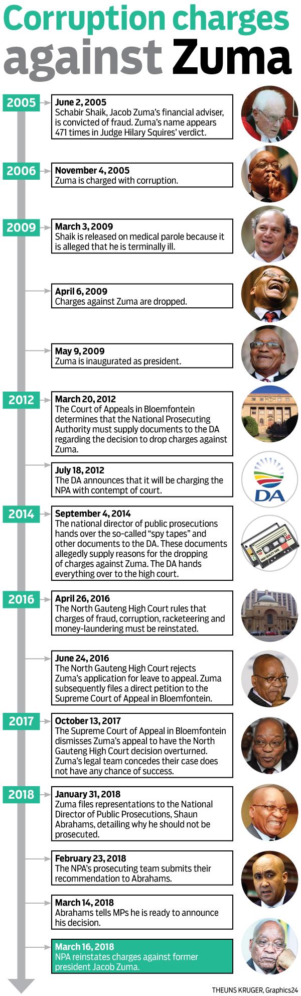 Zuma Will Be Prosecuted –