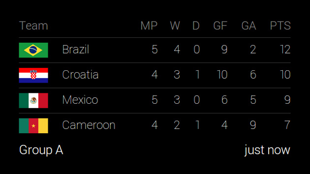 Google Glass showing World Cup standings