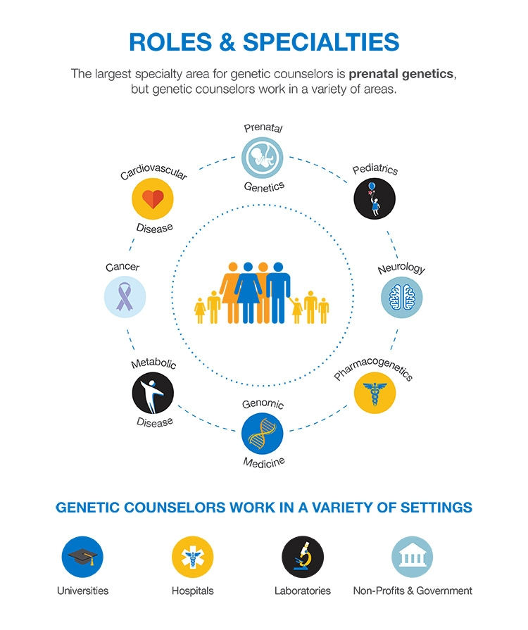 genetic counseling Sanford health genetic counseling provides answers to questions about genetic history, birth defects, and inherited disorders.
