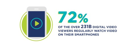 4 video advertising trends to watch but perhaps mobiles video biggest draw is its massive audience reach with 72 of the over 231 billion digital video viewers regularly watching video on sciox Image collections