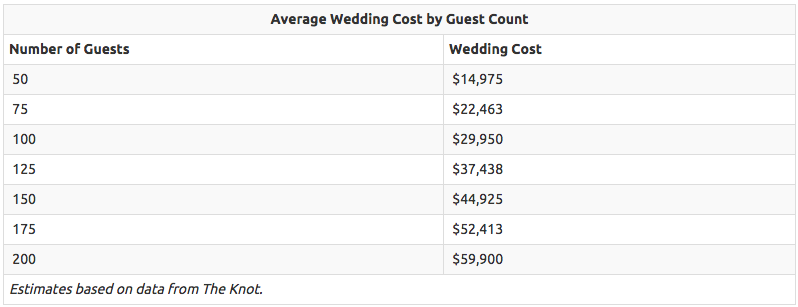 costs of a typical wedding