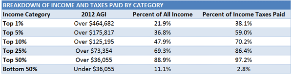 income tax rate table