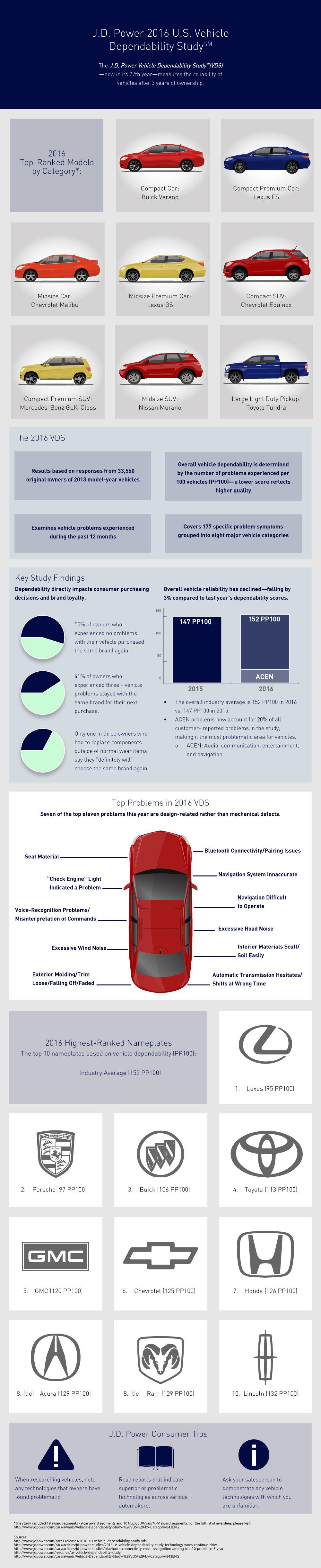 J.D. Power Vehicle Dependability 2016
