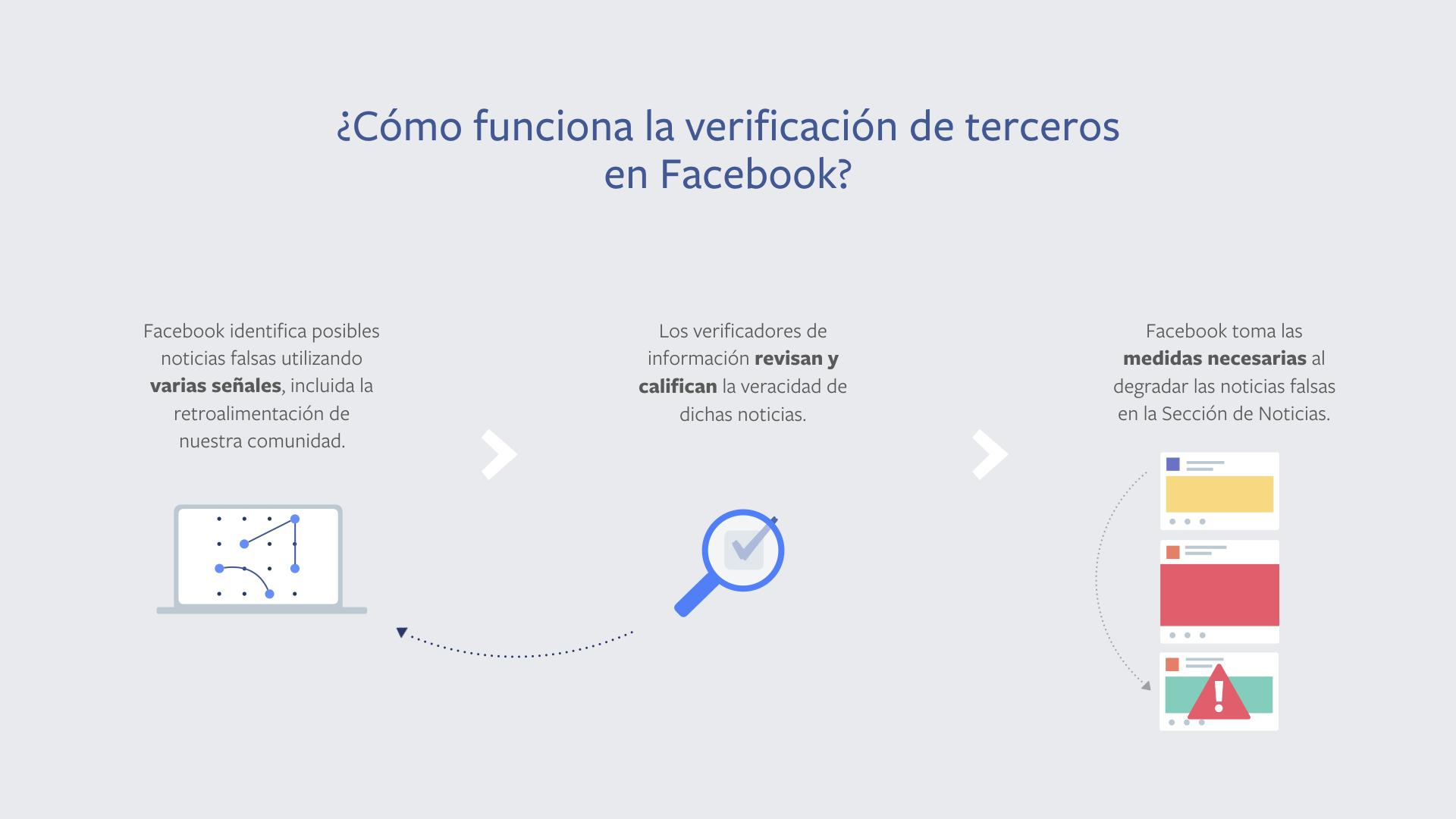 La alianza de Facebook con Verificado2018 para combatir las 'fake news' en