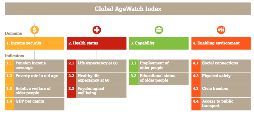 The Top Three in the Quality of Life Index